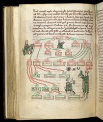 Diagram Of The Arts And Sciences, With A Man Reading, A Man Writing, An Astronomer, And A Physician, In St. Anselm's 'Similitudes' And Other Works